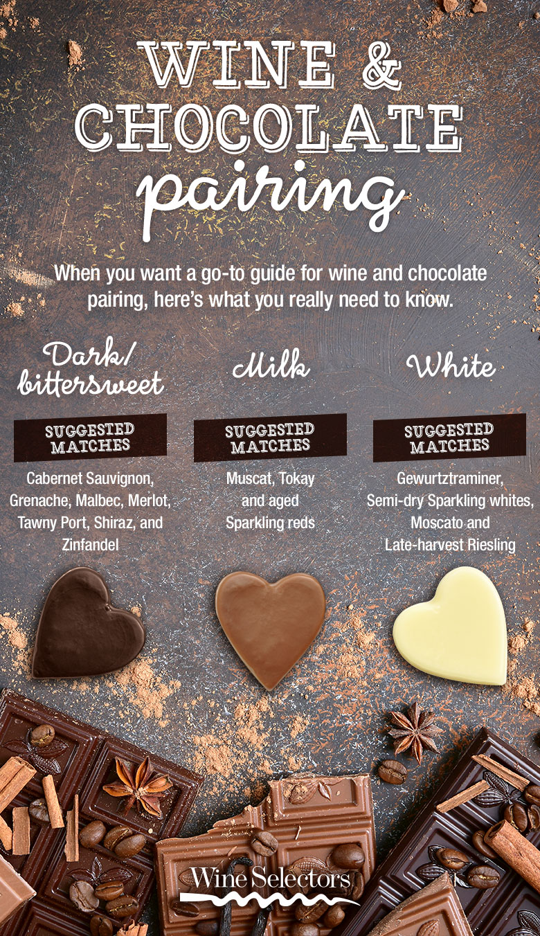 wine and chocolate pairing infographic guide