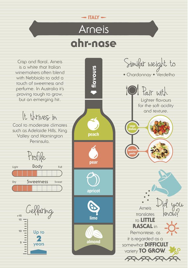 Know Your Varietal - Arneis - Wine Selectors ec29d57d029
